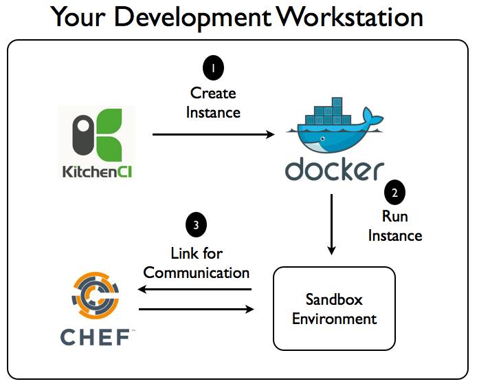 Test Kitchen Chef survey of test kitchen providers - mischa taylor's coding blog